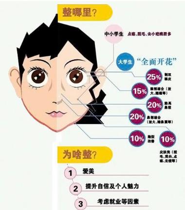 怀化韩美医疗美容整形医院 3月女神造美月整形价格表